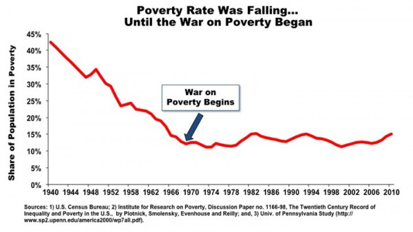 http://freedomandprosperity.org/wp-content/uploads/2011/10/povertyrate991-600x337.jpg