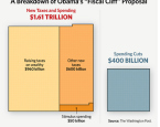 Obama's Fiscal Plan: Real Tax Hikes and Fake Spending Cuts