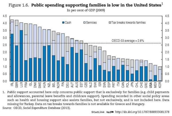 OECD USSurvey 1.6
