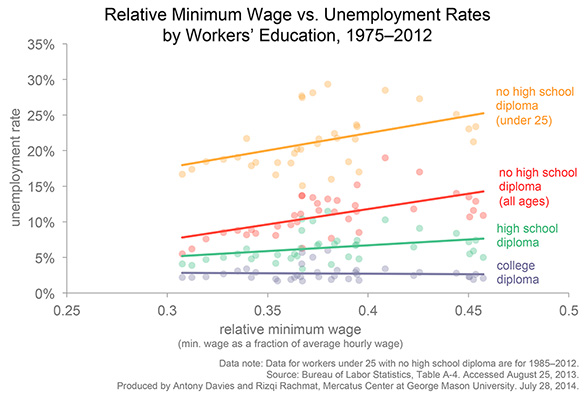 Min wage vs Unemployment by edu