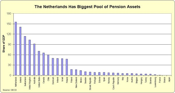 OECD Pension assets GDP