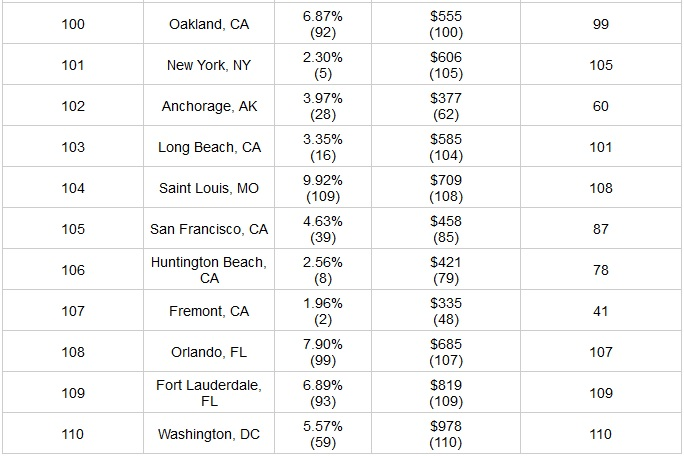 Comparative City Data Debunks Notion that more Spending Is