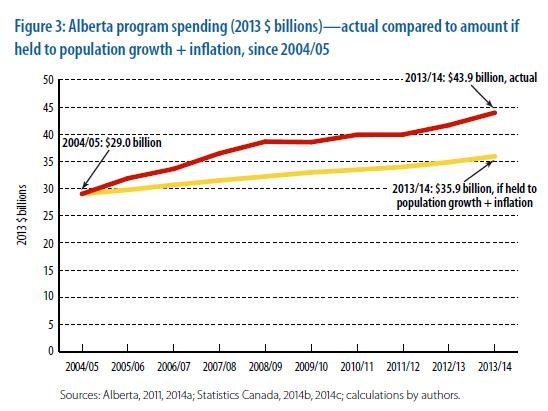 Premise Indicator Words: The Alberta Example: Spending Caps Are The Way To Prevent