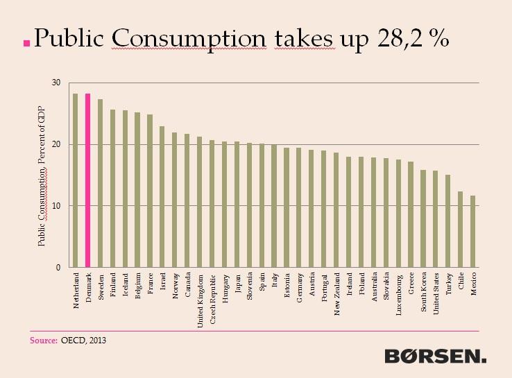 denmark-public-consumption