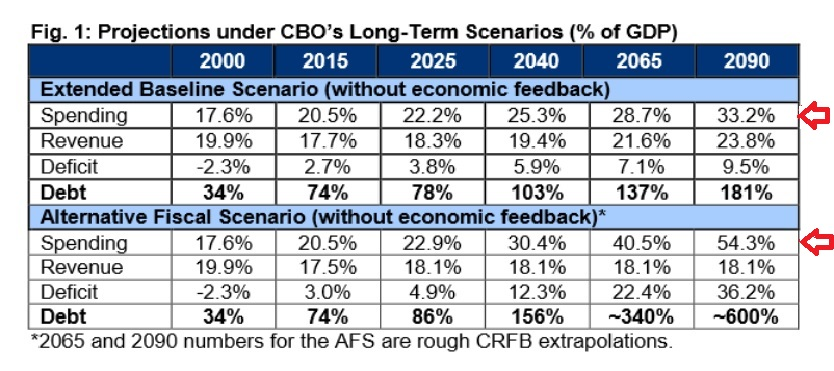 cbo projections long-term percentage % of GDP