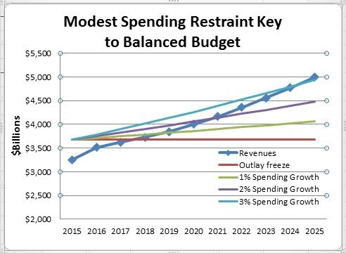 advantages of balanced budget Does the united states need a balanced budget amendment nov 23, 2011, at 10:53 am  many are calling for a balanced budget amendment to be added to the.