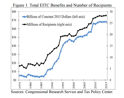The EITC: Washington's Fastest-Growing Form of Income ...