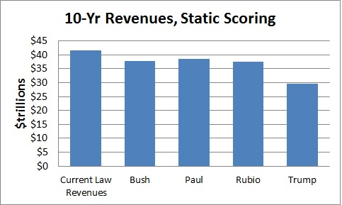 2016 presidential candidates tax plans
