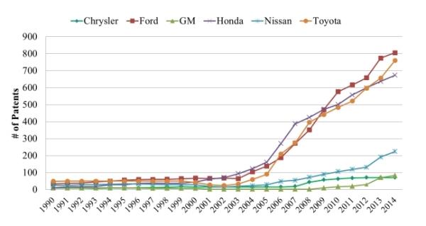 design patent growth