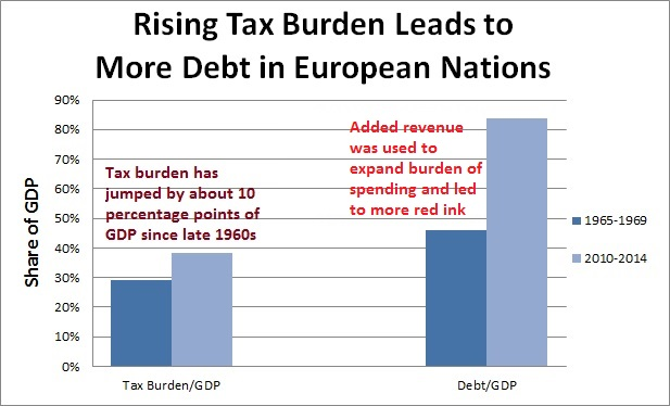 http://freedomandprosperity.org/wp-content/uploads/2016/02/More-Taxes-more-Spending-Europe-2.jpg