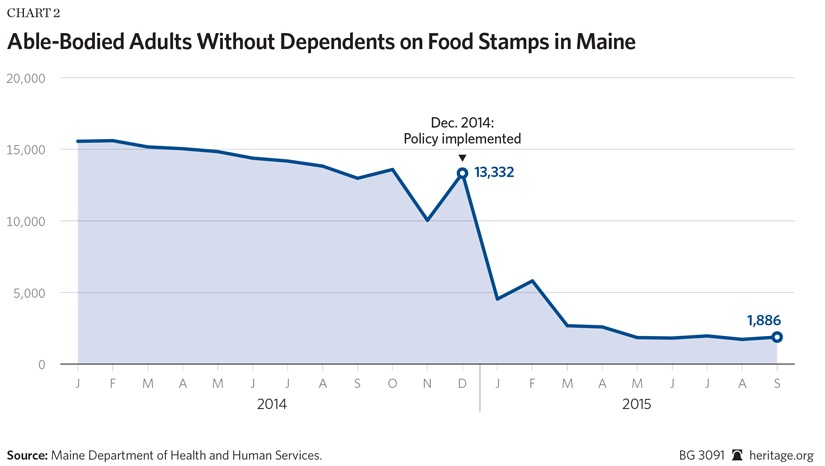 food stamps Maine able-bodied