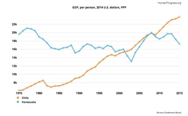 Venezuelan Economy Pie Chart