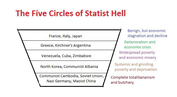 Image result for the five circles of statist hell