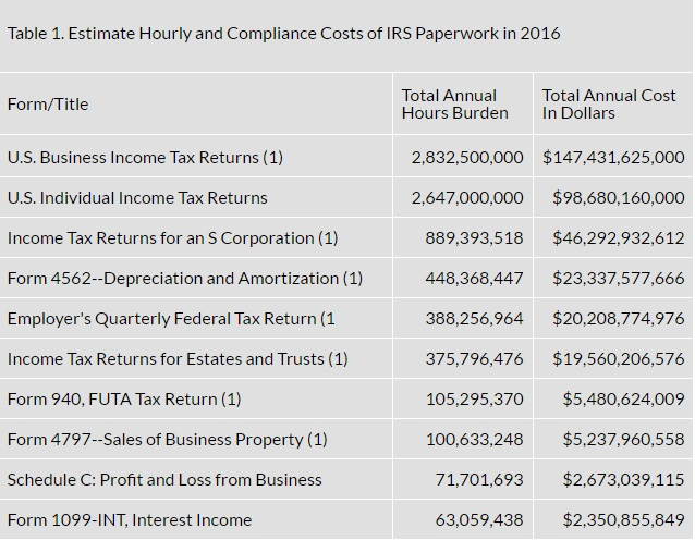 Tax Complexity Is A Tax On Paying Taxes International Liberty