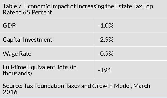 death-tax-hillary-hike-econ-impact