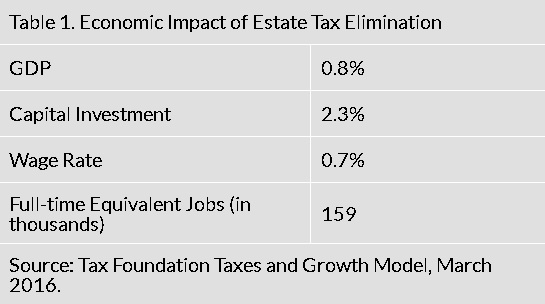 death-tax-repeal-econ-impact
