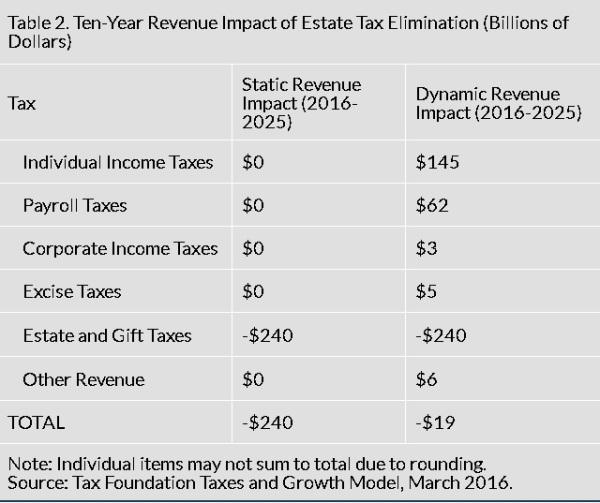 death-tax-repeal-rev-impact
