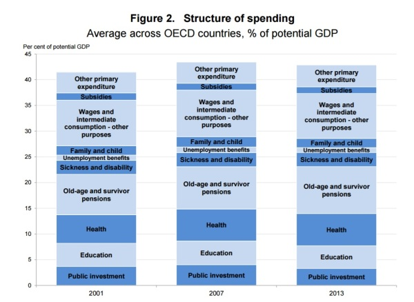 government spending research paper The paper is one of the first and largest of its kind to examine medical research spending on a global scale, and its results identify some key problem areas in the way the us is focusing its research dollars.