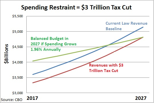 ways in which to balance the federal budget Planning and writing an annual budget  the federal government's fiscal  which give a high interest rate in return for keeping a large balance, are easy ways.