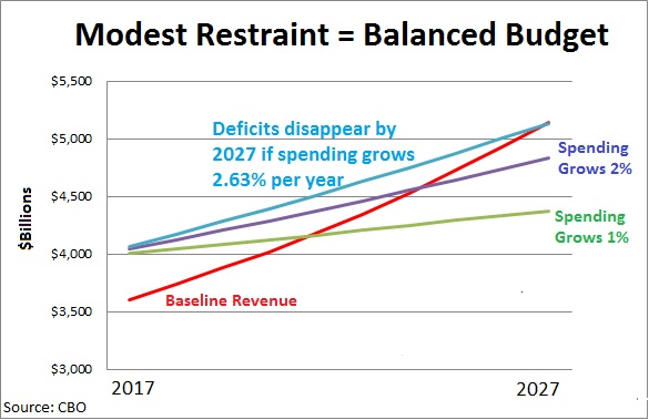 CBO Balanced Budget Spending Restraint Jan 2017