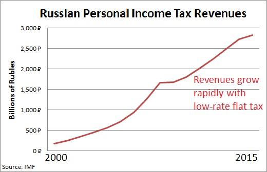 flat tax - photo #19