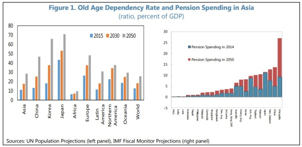 Asia Age Dependency Pension Outlays