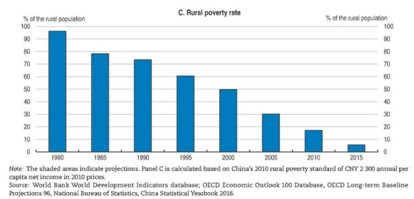 China Rural Poverty Rate