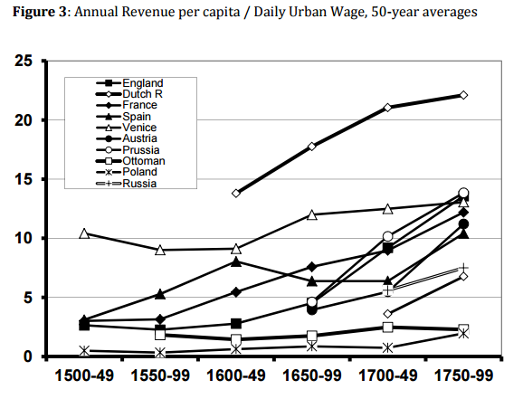 Europe Tax Burden 1500-1800