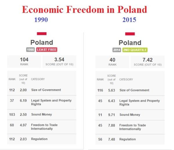 Poland EFW 1990-2015