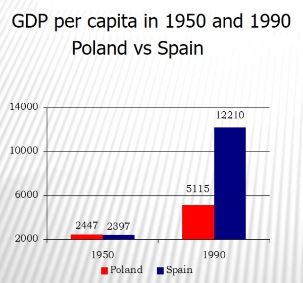 Poland Spain 1990