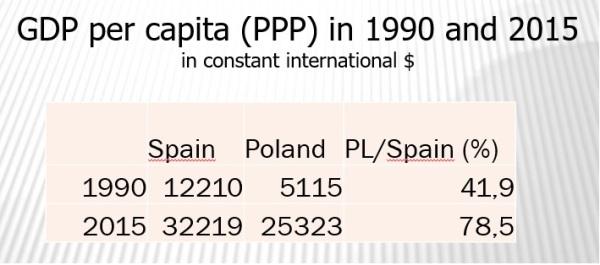 Poland Spain 2015