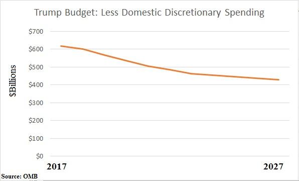 Trump Budget Domestic Discretionary