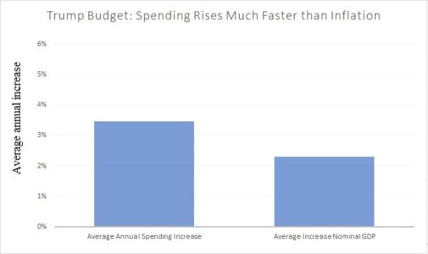 Trump Budget vs Inflation