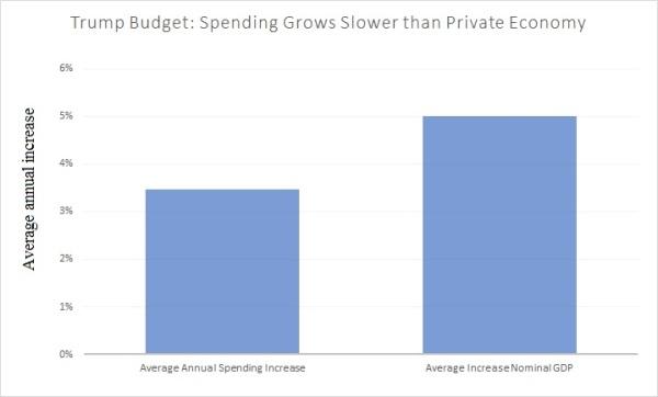 Trump Budget vs Private GDP