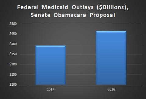 Medicaid Outlays, CBO Senate