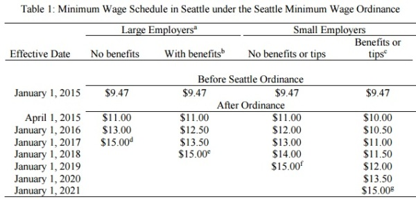 Min Wage Seattle 1
