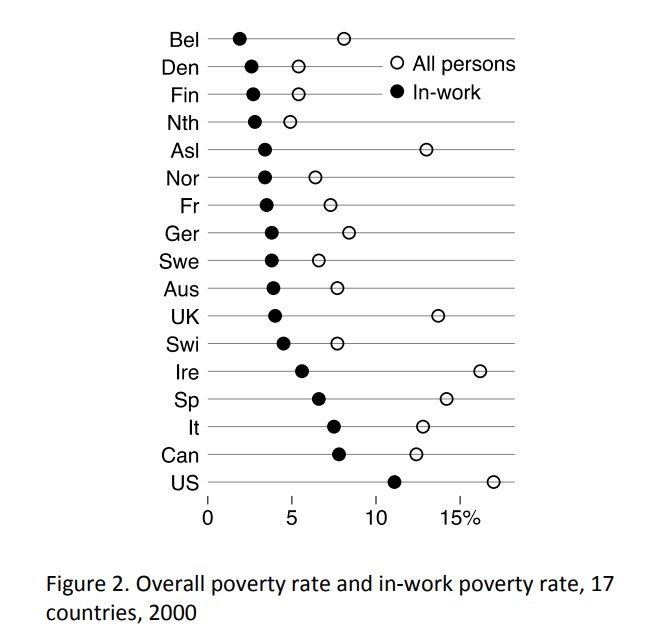 a study of the poverty in the united states United states fire administration  how poverty affects fire risk in rural areas  the nature of the relationships between socioeconomic factors and differential fire.