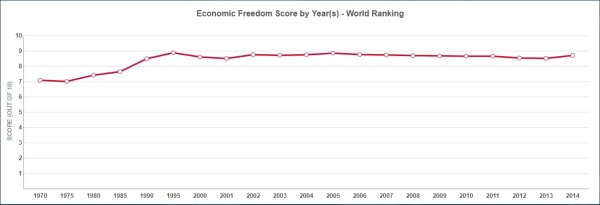 Singapore EFW Score, 1970-2014