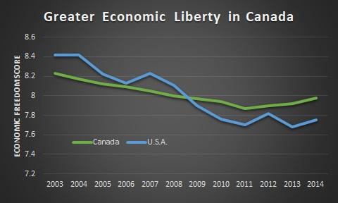 Canada v USA EFW