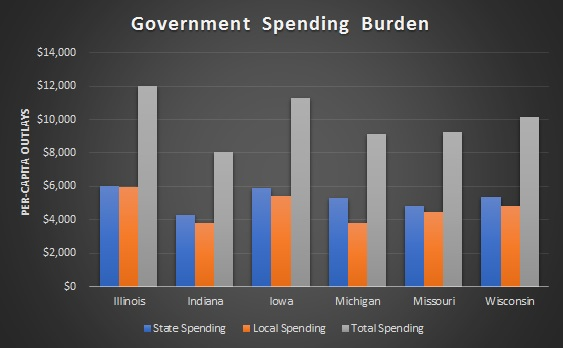Illinois Comparative Spending