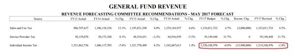 Maine Revenue Decline