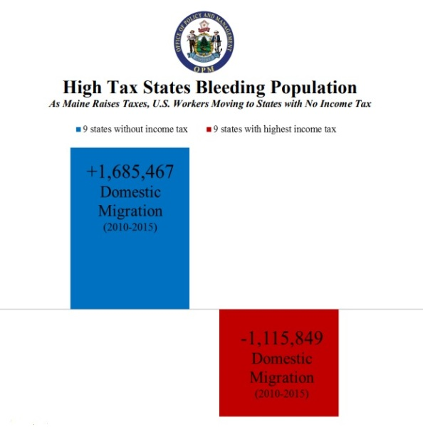 Maine Tax Migration