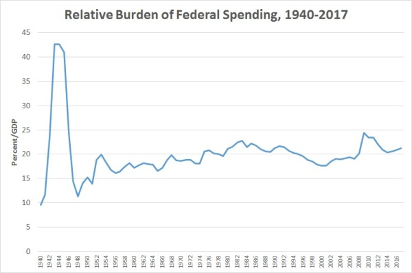 Spending GDP 1940-2017