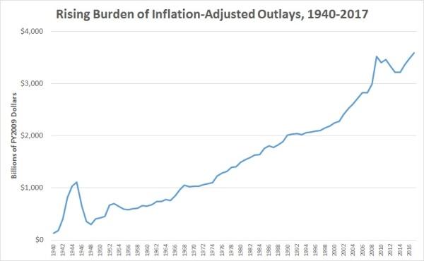 Spending Inflation-Adjusted 1940-2017