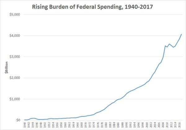 Spending Nominal 1940-2017