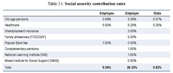Costa Rica Payroll Tax Burden