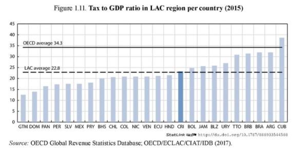 Latin America Tax-GDP Ratio