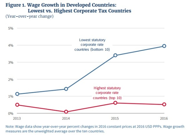 CEA Corporate Tax Wage Growth