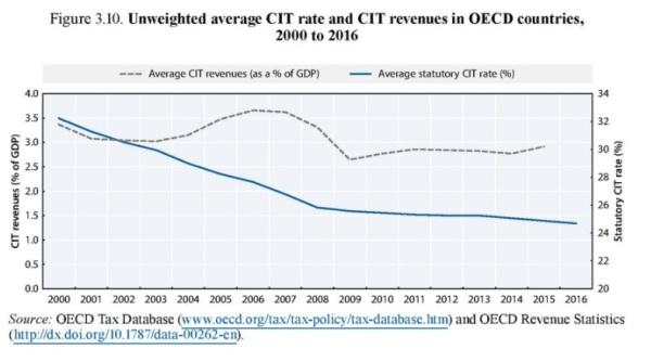 OECD 2017 Corp Revenue