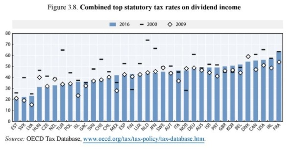 OECD 2017 Dividend Rate